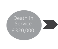 Death in Service regulation changes could see your family take in less than half the original payout